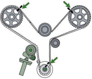 Banda de distribución del motor