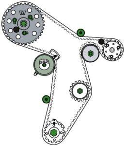 Ruteo de la banda de distribución para los motores TDi 1.6 Litros